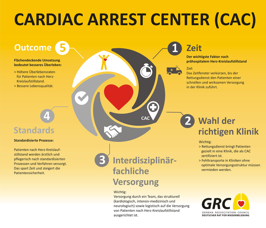 Deutscher Rat für Wiederbelebung - German Resuscitation Council (GRC ...